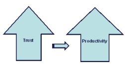 trust-productivity