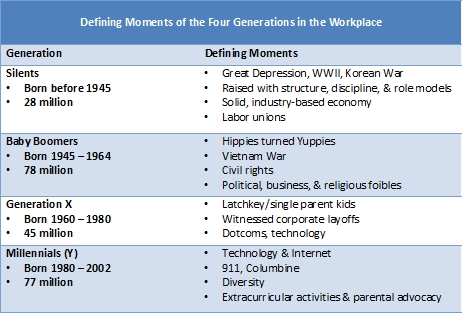 Defining Moments of Generations